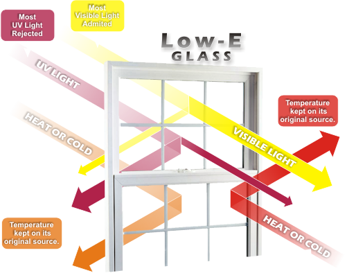 Low-E Glass Features Breakdown